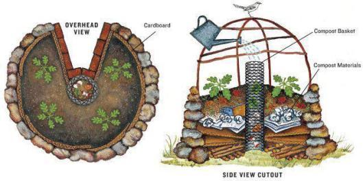 key hole garden